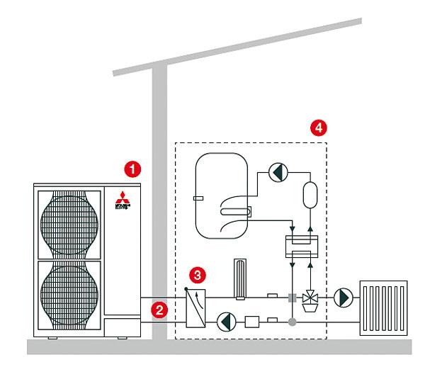 Ecodan – system split: 1 – moduł zewnętrzny, 2 – instalacja z czynnikiem chłodniczym, 3 – płytowy wymiennik ciepła R410A / woda, 4 – moduł wewnętrzny z wbudowanym warstwowym zasobnikiem c.w.u.