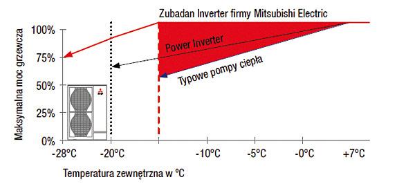Dzięki możliwości pracy pompy ciepła nawet przy -28oC, a z pełną mocą do -15oC, technika Zubadan Inverter oferuje szersze możliwości zastosowań niż typowe systemy