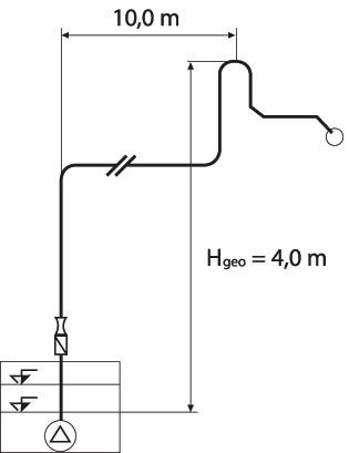 Rys. 5. Wymiarowanie rury tłocznej. Należy uwzględnić tylko te odcinki rury tłocznej, przez które ścieki nie będą płynąć grawitacyjnie