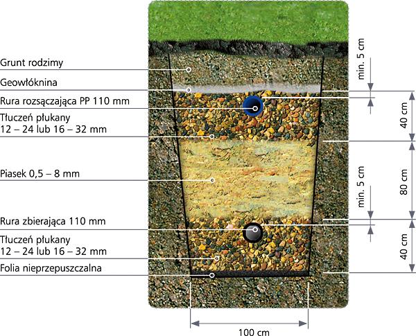 Pionowy filtr piaskowy
