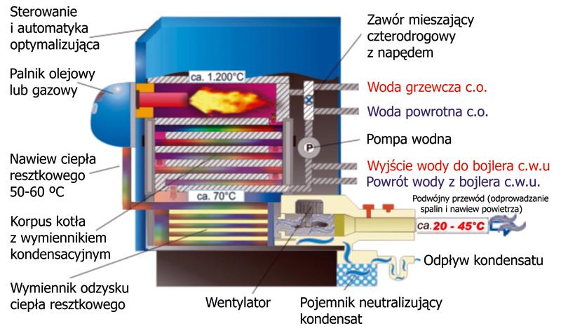 Schemat technologii grzewczo-kondensacyjnej i funkcjonowania kotła typu BK. Najniższa temperatura spalin i kondensacja ciągła przy spalaniu oleju i gazu