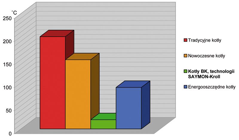 Porównanie uśrednionej temperatury spalin