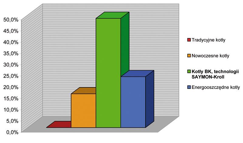 Porównanie energooszczędności