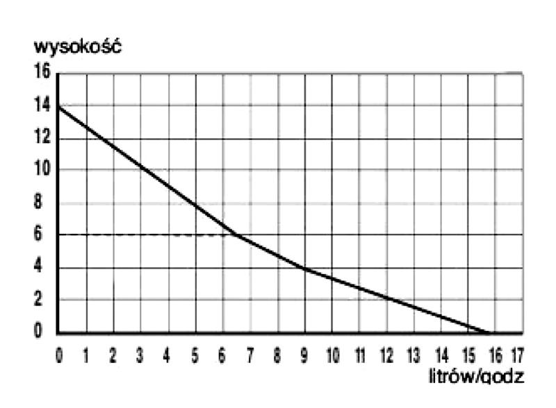 Rys. 4. Wykres wydajności pompek Sanicondens Clim Mini oraz Pack