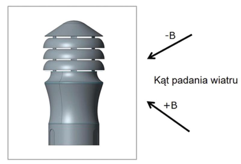 Rys. 1. Schemat pomiarowy badanego modelu wywietrznika Zefir-150/M