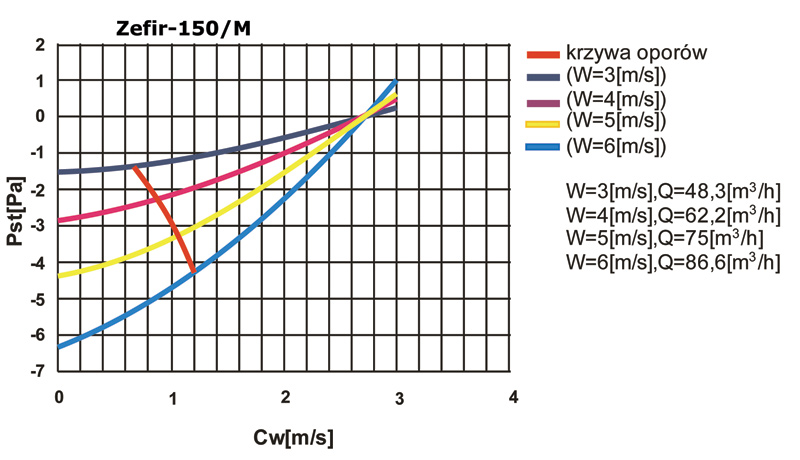 Rys. 9. Wykres porównawczy wywietrznika Zefir-150 oraz wywietrznika Zefir-150/M. Widać wyraźny wzrost efektywności nowej konstrukcji