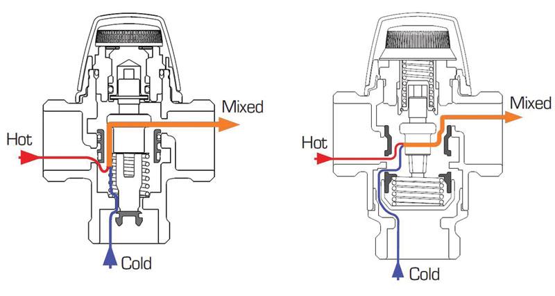 Rys. 2. Zawory termostatyczne o różnej konstrukcji – ta sama wielkość przyłączy, różne wielkości przepływu