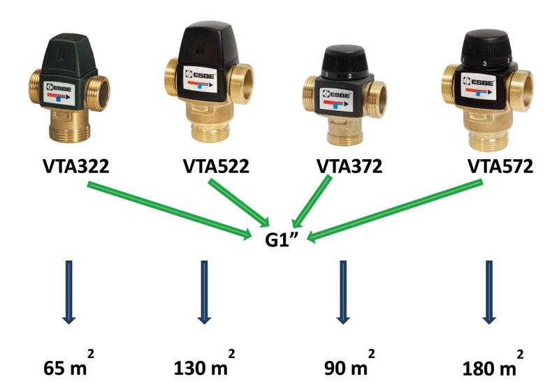 Rys. 3. Różnice przepływu w zaworach mieszających ESBE o tej samej wielkości przyłączy