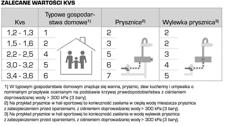 Rys. 4. Dobór zaworu do instalacji c.w.u.