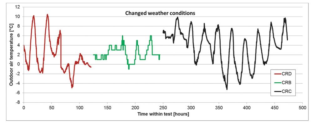 Rys. 2. Zmiany temperatury zewnętrznej w okresie testów: kolor czerwony – sterownik CRD, kolor zielony – sterownik CRB, kolor czarny - sterownik CRC