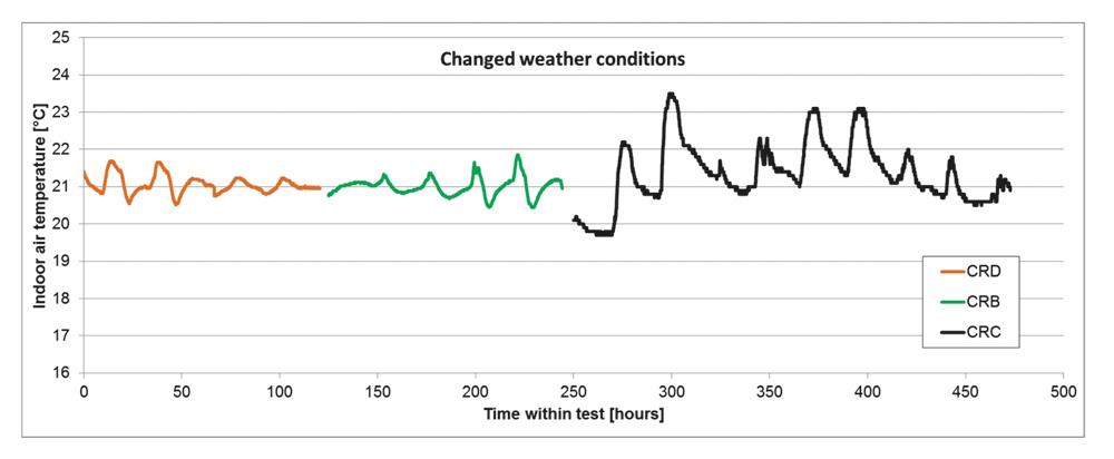 Rys. 3. Wyniki pomiarów temperatur wewnętrznych