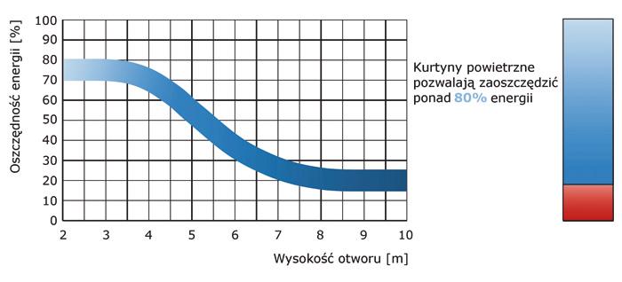 Oszczędności energii zapewniane przez kurtyny powietrzne w zależności od wysokości otworu drzwi