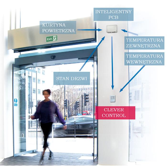 Sterownik Clever Control uwzględnia szereg czynników towarzyszących pracy kurtyny