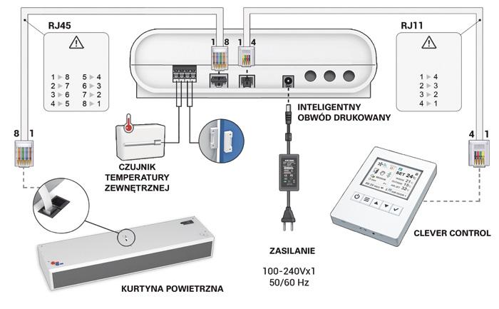 Schemat układu sterowania kurtyną z wykorzystaniem Clever Control