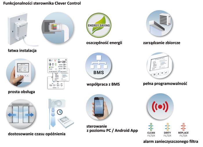 Funkcjonalności oferowane przez system sterowania Clever Control